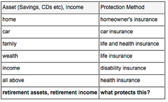 Are you protecting your retirement